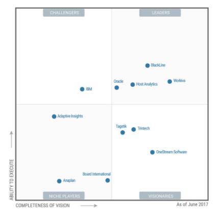 Gartner And His Magic Quadrant For Cloud Financial